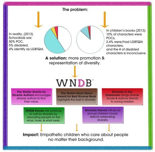WNDB_Infographic_square