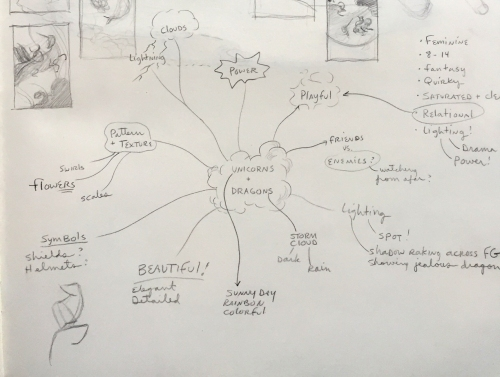 2.Mind map