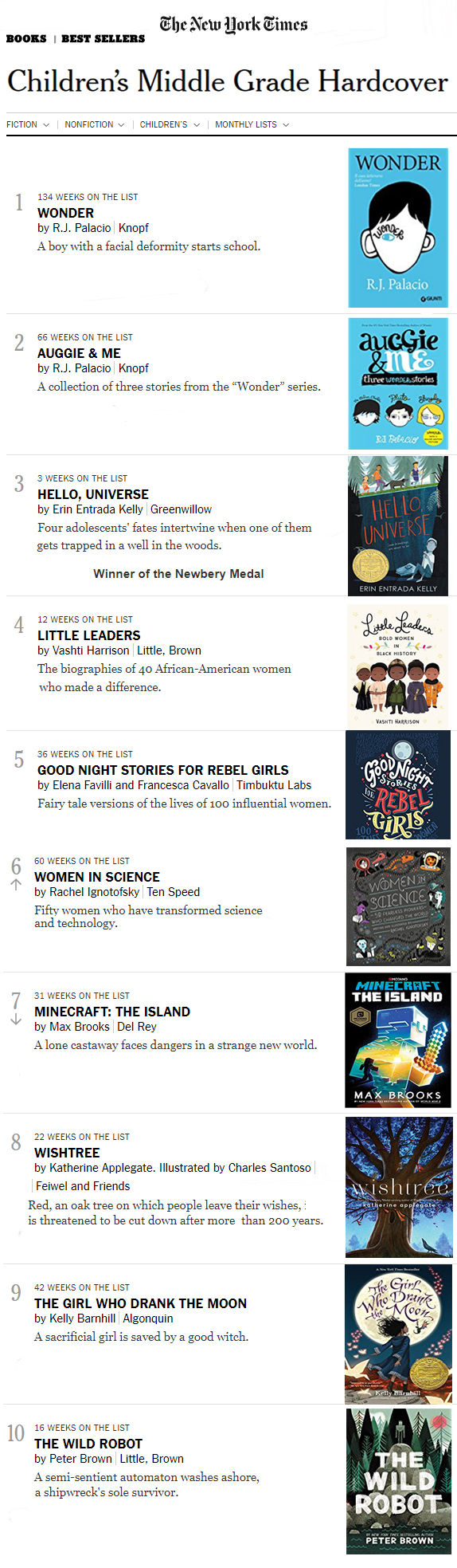 The New York Times Children's Middle Grade Best Sellers ...